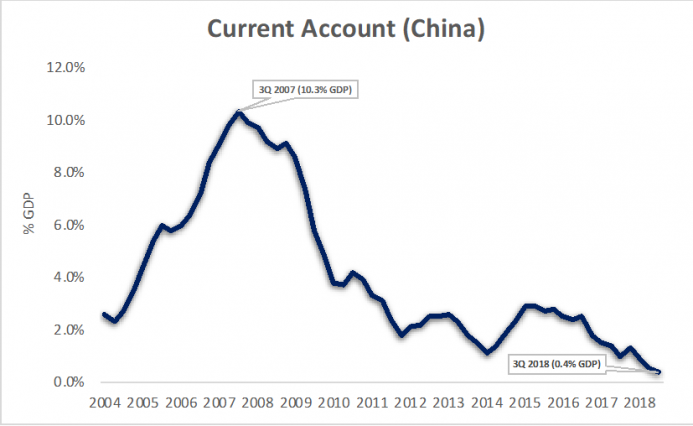 a.203-7-currentaccountchina.png
