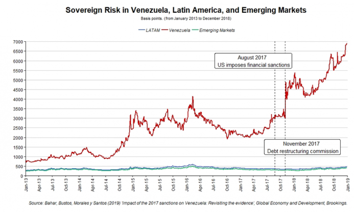 a.205-1-sovereignriskvenezuela.png