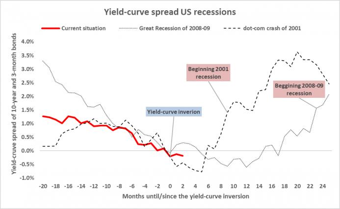 a.206-2-yieldcurvespreadusrecessions.png