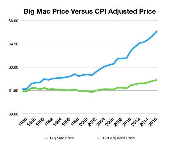 bigmac chart_0.png