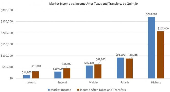 mkt_income_vs_transfers.JPG