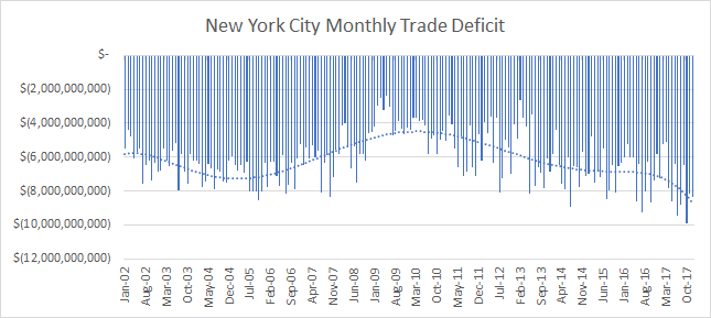 nyc-trade-deficit.png