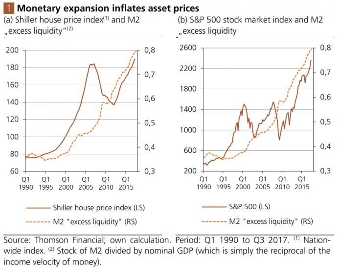 Monetary expansion inflates asset prices