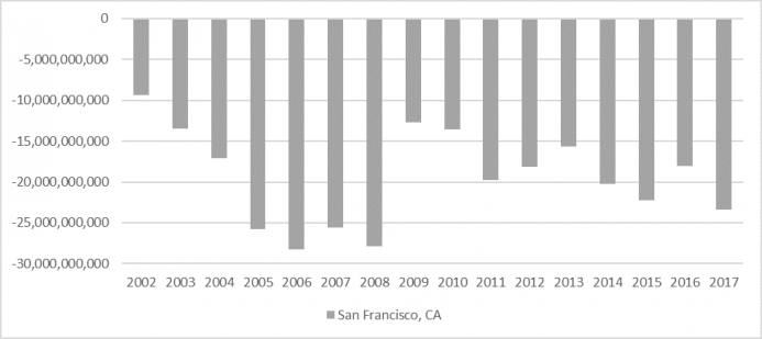 san-fran-trade-deficit.png