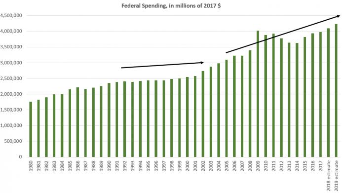 spending_2018_trend.PNG