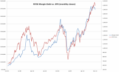 Margin Debt vs S&P
