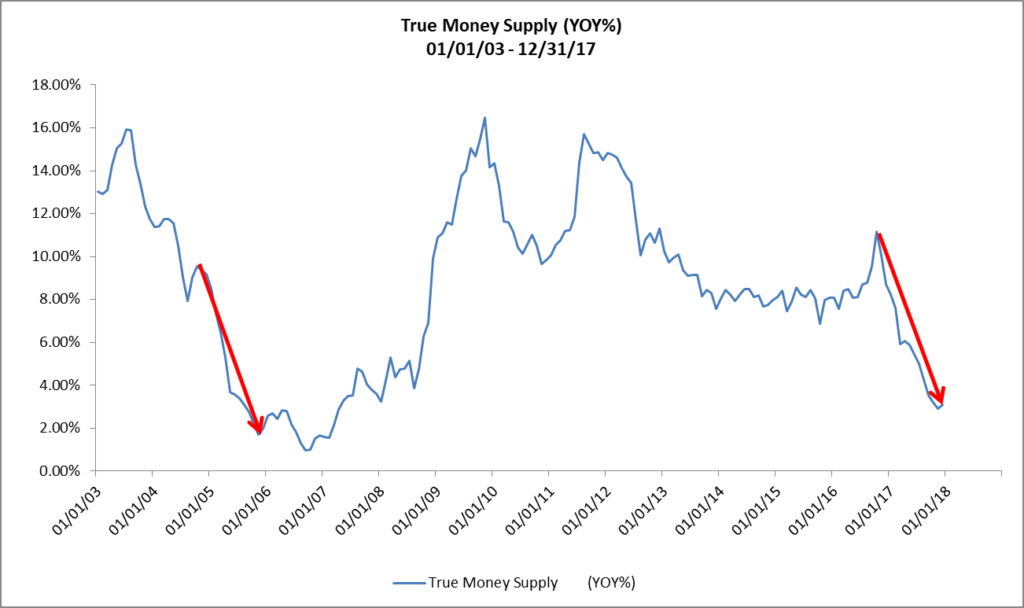 the true money supply is flashing red