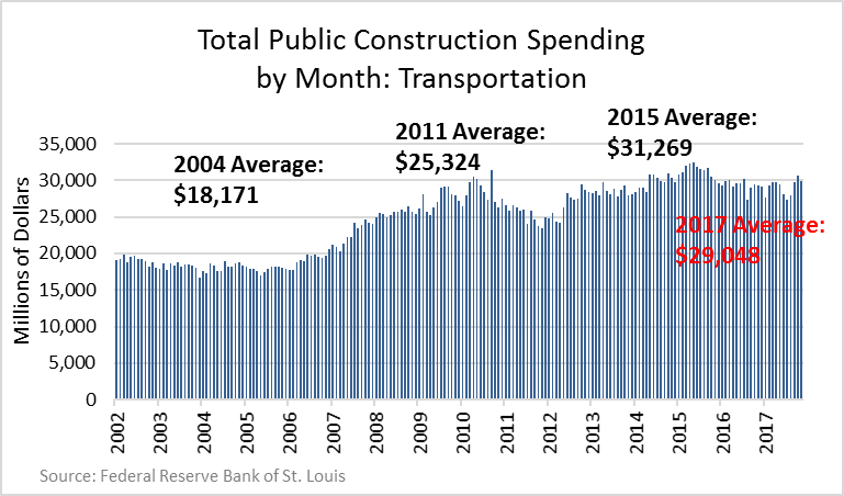 Infrastructure Spending Won't Make America Great Again ...
